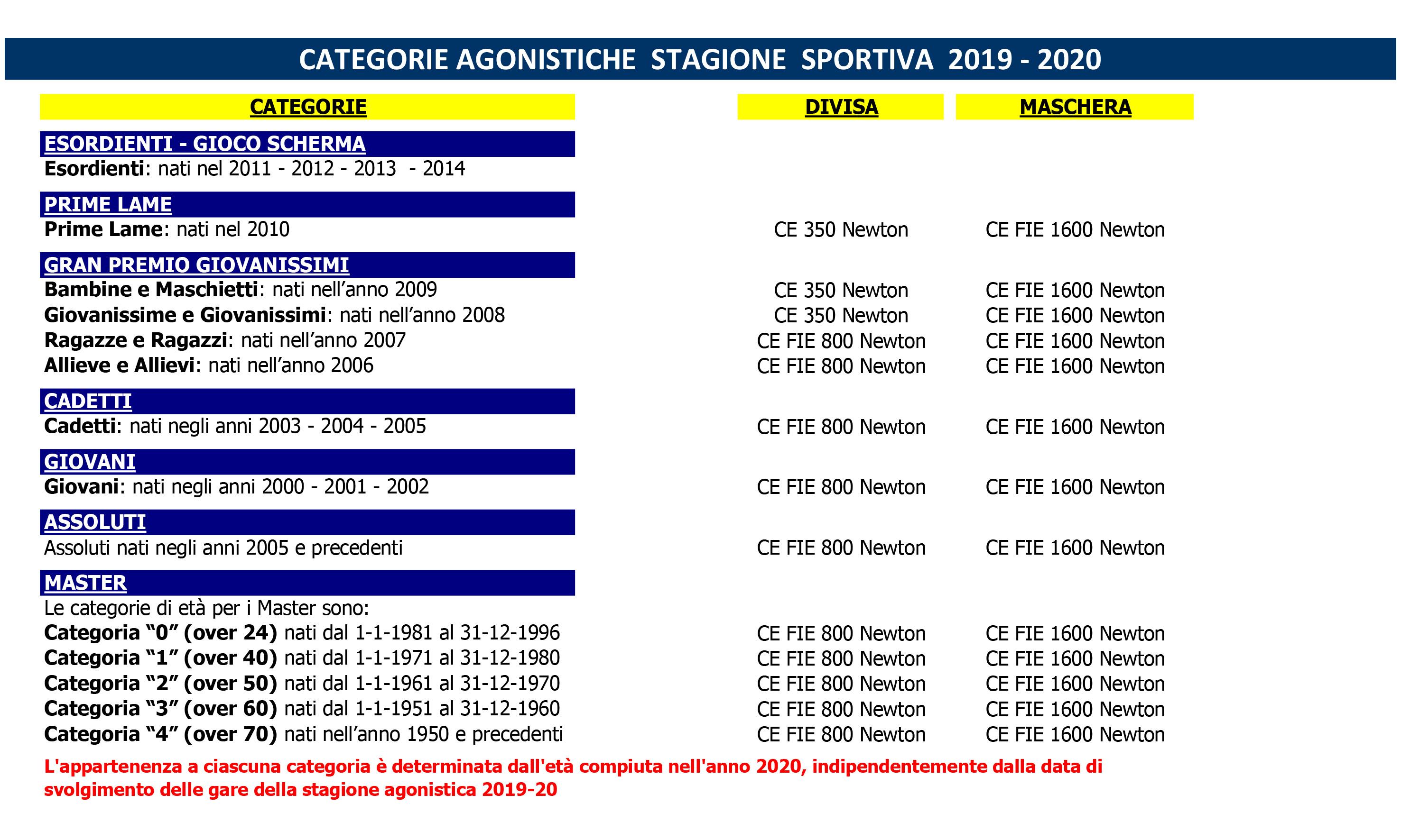QUOTE SOCIALI 2019-2020 - CATEGORIE ATLETI